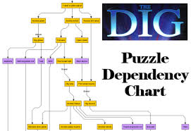 Pdc Chart Puzzle Dependency Charts The Dreams Of Gerontius