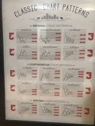 Classic Chart Patterns Poster Ray Optionsndstuff Twitter