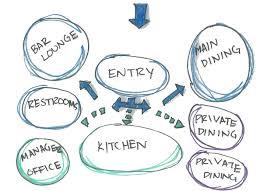 Bubble Diagram For Restaurant Design Bubble Diagram Traffic Flow Sondra Russell Designs