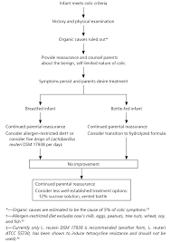 Infantile Colic Recognition And Treatment American Family