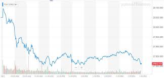 Dow Jones Chart 5 Reasons Why The Dow Suffered A 200 Point Nosedive Today