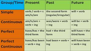 tenses key to english tenses in english grammar with examples english