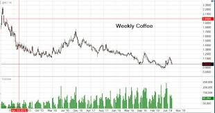 Ice Coffee Futures Chart Coffee Futures Contract Prices Charts News