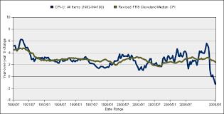 Headline Inflation Chart Economics Essays June 2009