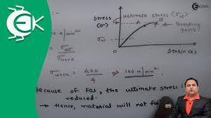 Factor Of Safety In Machine Design Definition Of Factor Of Safety With Explanation Design Of Machine