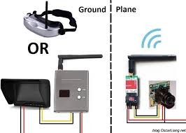 fpv guide for multirotors first person view system oscar liang fpv system setup basic explain diagram