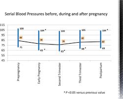 Cardiovascular Physiology Of Pregnancy Circulation