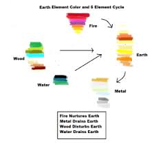 Earth11 5 Element Color Chart - Earth
