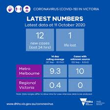 Key points victoria reports a new mystery coronavirus case not linked to nsw at this stage. Vicgovdh On Twitter Yesterday There Were 12 New Cases The Loss Of One Life Reported The 14 Day Rolling Average Is Down Slightly And Cases With Unknown Source Remain Stable In