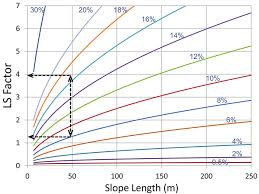 The Slope Length Gradient Ls Factor Chart With The Largest