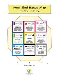 How To Use The Feng Shui Bagua Map Open Spaces Feng Shui