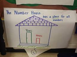 Common Core Anchor Charts Common Core Common Sense In Kindergarten Anchor Chart