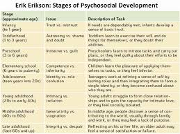 30 Erikson Stages Of Development Chart Pdf Pryncepality