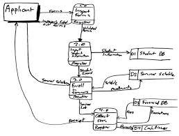 System Data Flow Chart Data Flow Diagram Dfd S An Agile Introduction