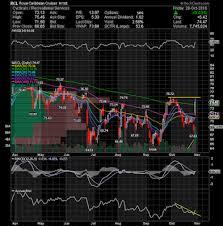 Tkai Stock Chart Ac Investor Blog 10 01 2016 11 01 2016