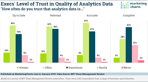 Most Executives Report Access To Useful Analytics Data