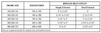 Muffler Size Chart Is True Dual Exhaust Overrated For Perfomance Rennlist