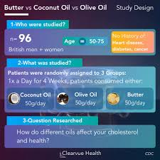 Visualized Facts Cholesterol Showdown Butter Vs Olive Oil