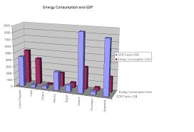 Demographic Charts Using Infonation And Microsoft Excel Aha