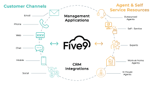 Five9 and MS Teams Integration.