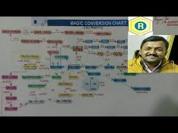 Aliphatic Conversion Chart Organic Conversion Chart Aliphatic By Ranjan Das Youtube