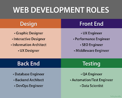 Ui Ux Designer Job Salary In India Ux Engineers What We Are Ux Planet