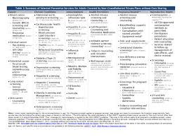 Preventive Services Covered By Private Health Plans Under