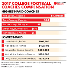 College Football 5 Worst Deals Among Coaches Contracts