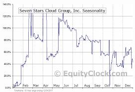 Seven Stars Cloud Group Inc Nasd Ssc Seasonal Chart
