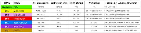 Swim Goals Chart What Are Swimming Training Zones Myswimpro