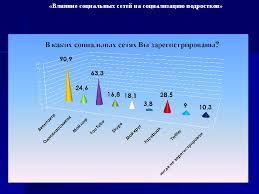 Исследовательская работа на тему Влияние социальных сетей на  Реферат на тему влияние социальных сетей на человека