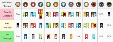 Dragon City Element Chart Dragon City Weakness War Update Attacking Elements Dragon
