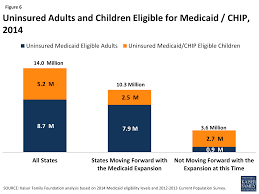figure 6 uninsured s and children eligible for caid 2016
