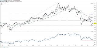 Fedex Zone Chart 2016 Fedex Stock Testing 2018 Low Ahead Of Earnings