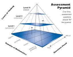 essay on pyramids photo essay photo essay allure of the pyramids  designing professional development for assessment the dutch assessment pyramid