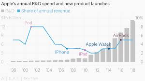 Apples Annual R D Spend And New Product Launches
