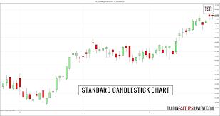 charting candlesticks catch trends with heiken ashi candlestick analysis trading setups