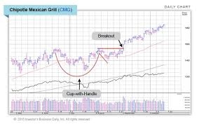 How To Read Stocks Graph The Three Most Common Chart Patterns Page 1 Stock News Stock