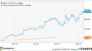 My Top Growth Stock For 2019 Nasdaq