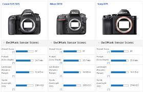 Canon Digital Slr Comparison Chart Canon 5ds 5ds R Review New Top Ranking Canon Eos Sensor