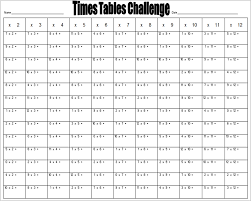 Maths Times Tables Worksheet Generator - K5 Learning Worksheets1 Times Tables Worksheet Challenge