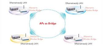 gl2454 ap this device be setup into bridge mode and configured for point to point or multiple points bridging after the wireless bridge to bridge connection ready