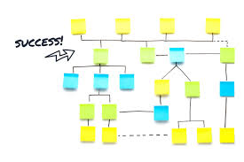 How To Build A Sales Process The Complete Guide Part 3