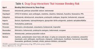 Warfarin Antibiotic Interaction Chart Drug Induced Bleeding