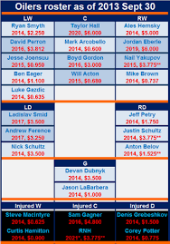 Depth Chart Re Revisited Okay So Maybe This Is Edmonton