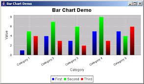 Bar Chart Demo Jfreechart Bar Chart Demo 1 Bar Chart Chart Java