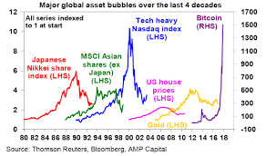 Chart Bitcoin Versus Other Major Global Asset Bubbles Since