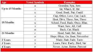 Speech Sound Development Chart All Letter Sounds By Age