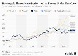 Up To The Minute Stock Charts Chart How Apple Shares Have Performed In 5 Years Under Tim