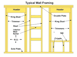 rough opening for 36 door rough opening for inch door standard size garage door rough opening rough opening door rough opening 36 x 80 exterior door